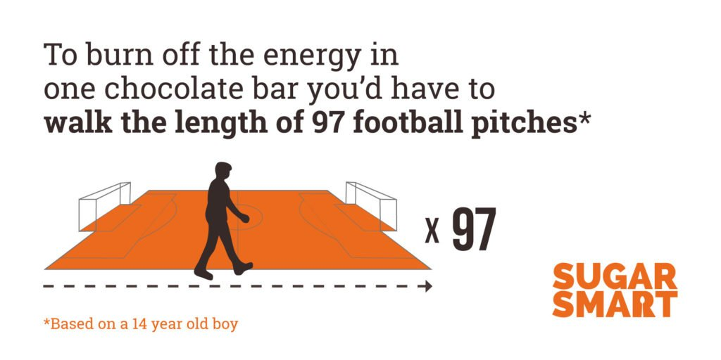 A 14 year-old boy would have to walk the length of 94 football pitches to burn off the energy in one chocolate bar.